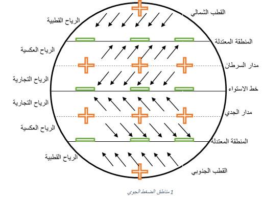 مناطق الضغط الجوي