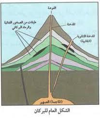 تركيب البركان